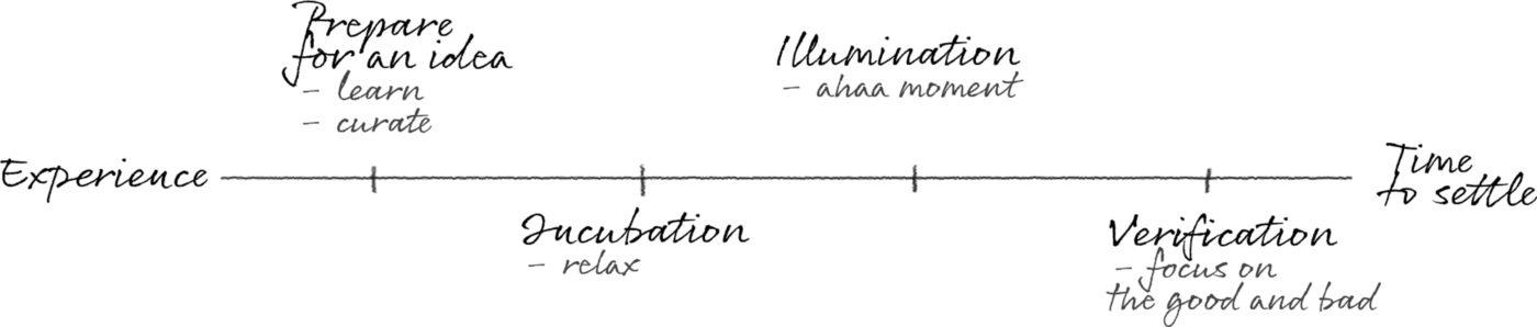 Idea development graph